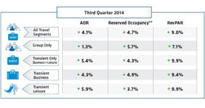 Hotels See Growth in Bookings Across Travel Segments