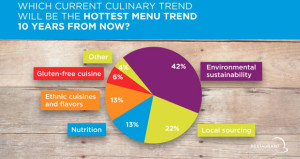 Top Menu Trends to Watch in 2015