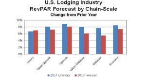 PKF-HR Forecasts Broad-Based RevPAR Growth