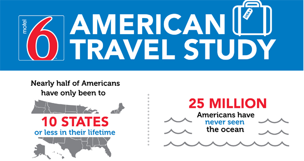 Motel 6 Releases New Travel Study