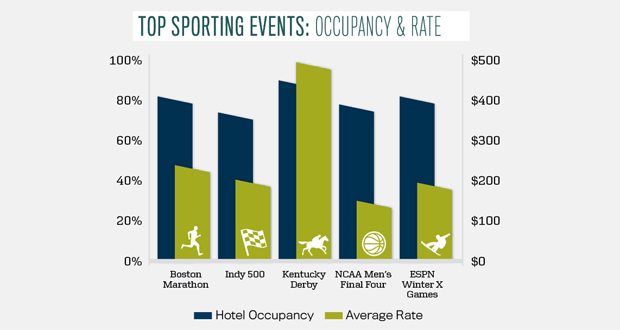 Top Sporting Events Graphic