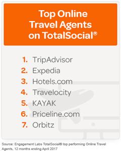 Top TotalSocial OTAs