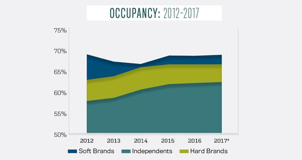 STR Occupancy Soft Brands