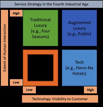 Techspitality matrix