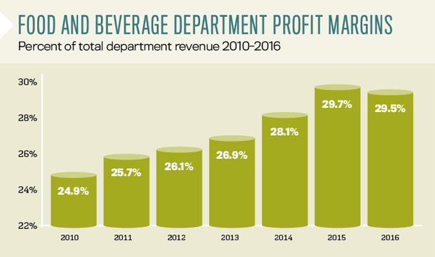 Food and Beverage Department Profit Margins - CBRE Data