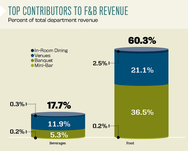 top contributors to F&B revenue - CBRE data