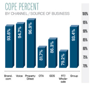 Cope percent by channel source of business