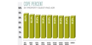 Deciphering Data: Cope Percent by Property Guest Paid ADR