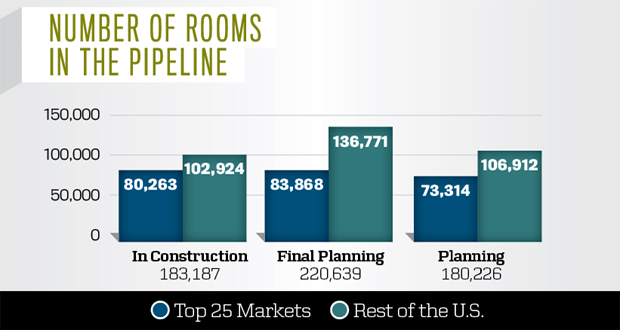 Top 25 Markets - Number of rooms in the pipeline