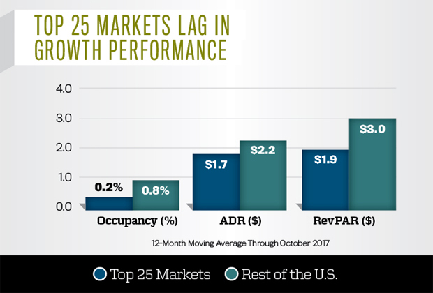 Top 25 Markets Lag in Growth Performance