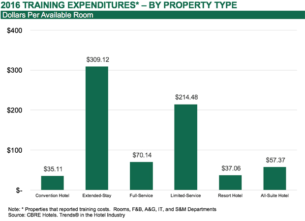 2016 Training Expenditures by Property Type - Dollars per Available Room