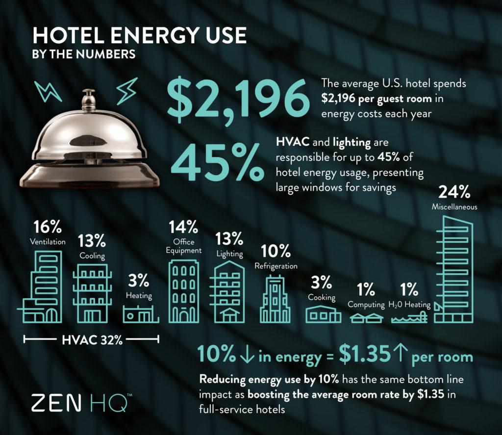 Zen Hospitality Infographic