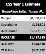CSS Year 1 Estimate