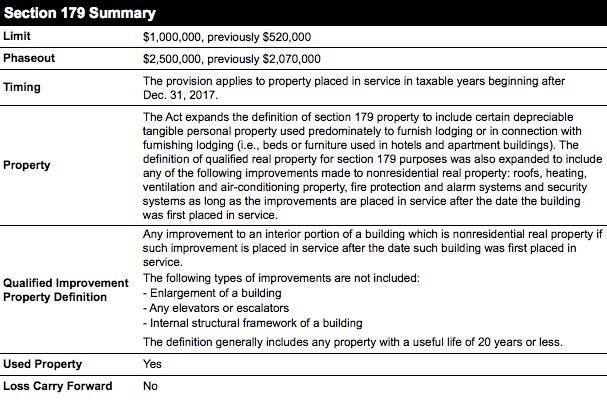 Section 179 Summary