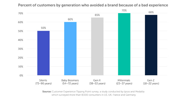 Loyalty Is on the Decline While Customer Expectations Are on the Rise
