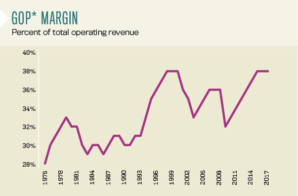 CBRE GOP Margin chart