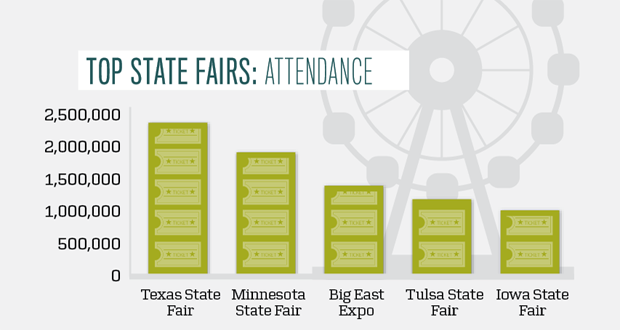 Top State Fairs-Events