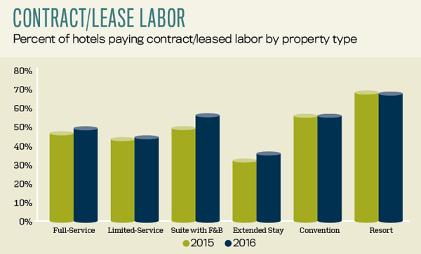 Contract lease labor
