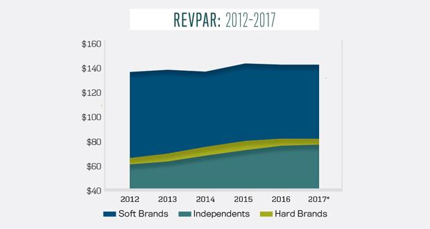 STR RevPAR Soft Brands
