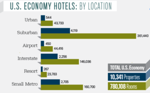 US Economy Hotels by Location