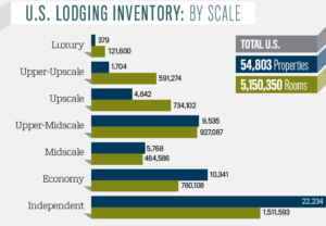 US Lodging Inventory by Scale