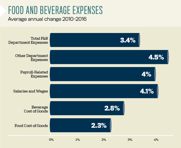 Food and Beverage Expenses - CBRE Data