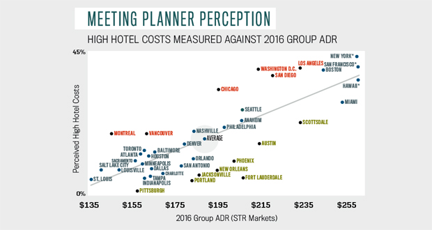 Meeting planner perception