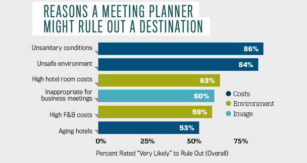 Reasons a meeting planner might rule out a destination graph