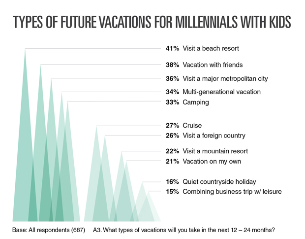 Resonance Consultancy infographic on millennial travelers