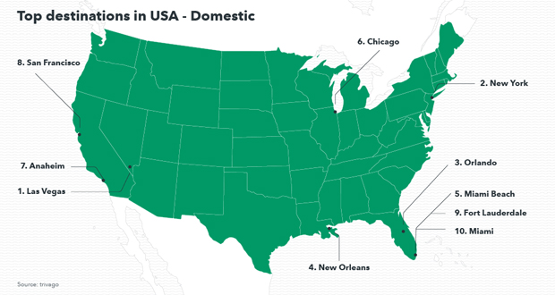 Top destinations for domestic travelers in the United States