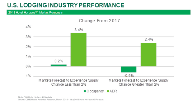 U.S. Lodging Industry Performance - CBRE Hotels