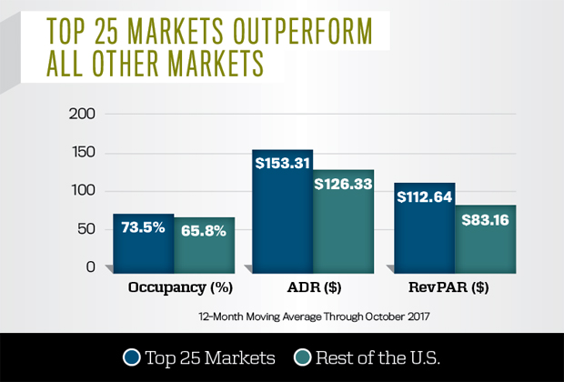 Top 25 Markets Outperform All Other Markets