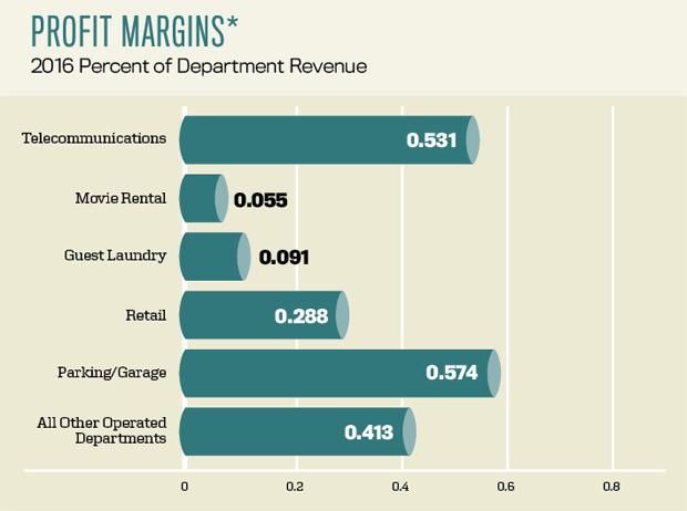 Profit-Margins-2016-Percent-of-Department-Revenue