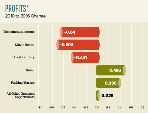 Profits-2010-to-2016-change