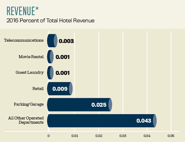 Revenue-2016-Percent-of-total-hotel-revenue