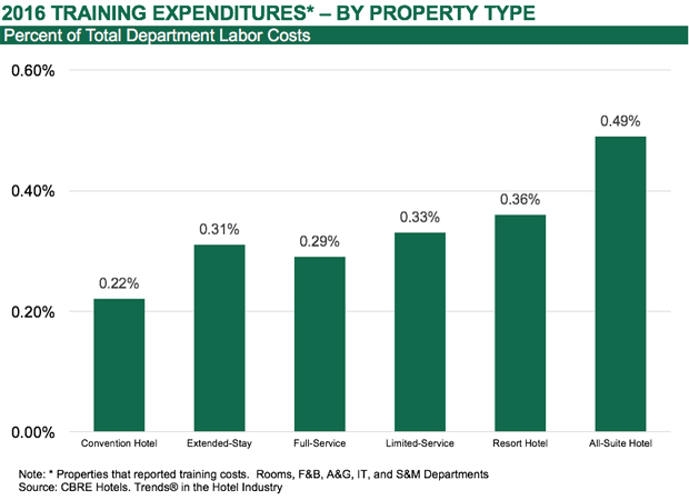 2016 Training Expenditures by property type