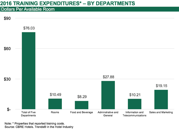 2016 Training Expenditures by Departments