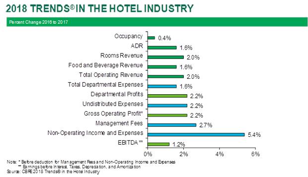CBRE's 2018 Trends in the Hotel Industry — Percent Change 2016-2017, efficiencies