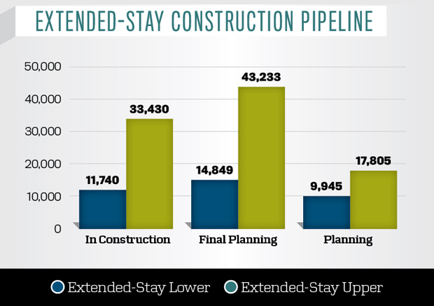 Extended-stay Construction Pipeline