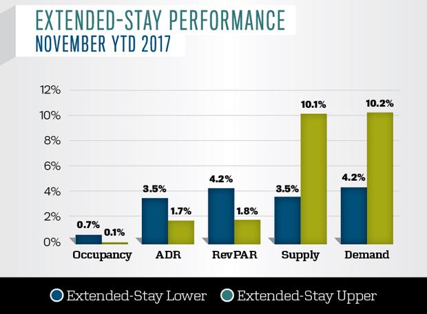 Extended-stay Performance November YTD 2017