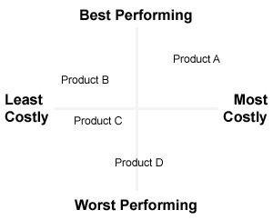 Product audit