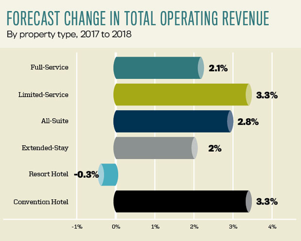 Forecast Change in Total Operating Revenue