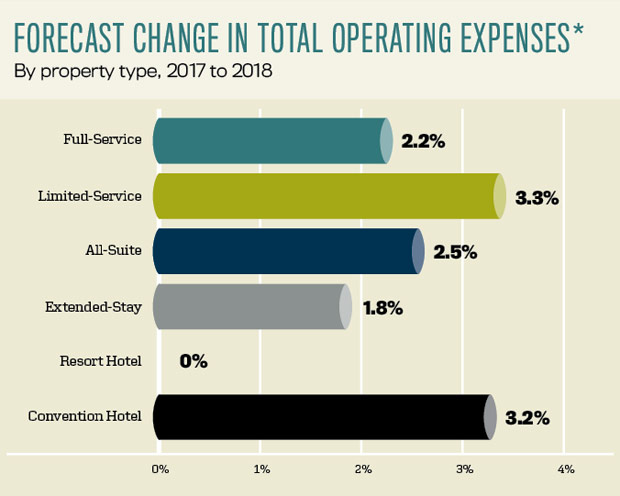 Forecast Change in Total Operating Expenses