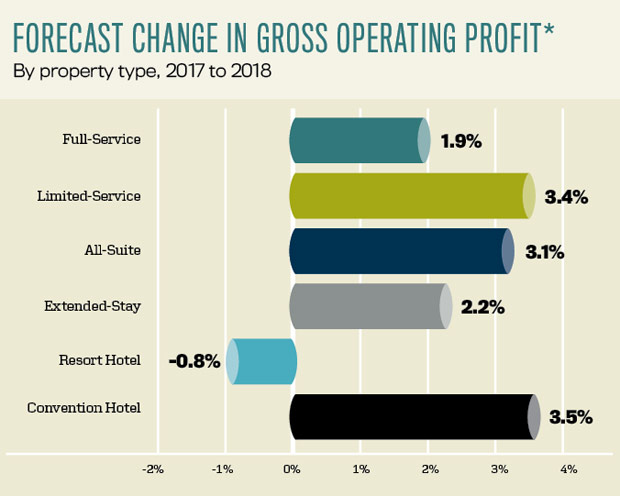 Forecast Change in Gross Operating Profit