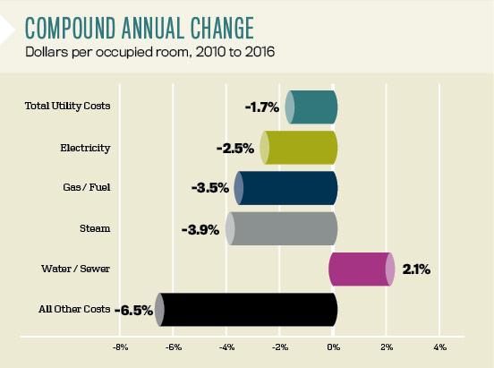 Compound Annual Change
