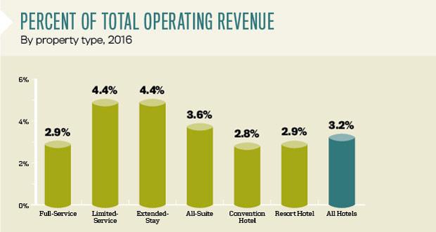 Percent of Total Operating Revenue