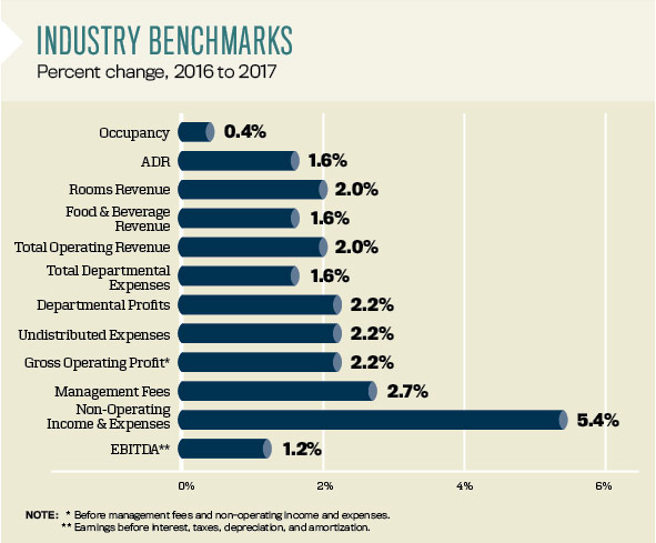 CBRE Industry benchmarks chart