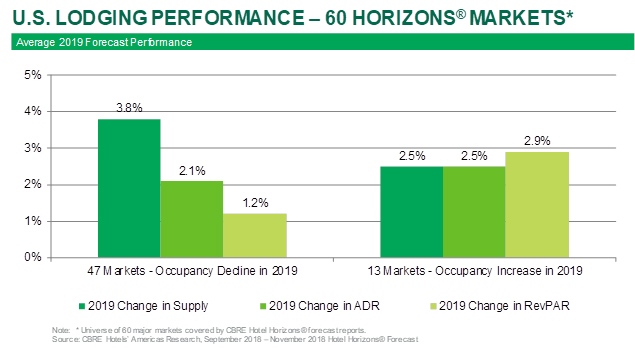 CBRE September 2018 Hotel Horizons Report