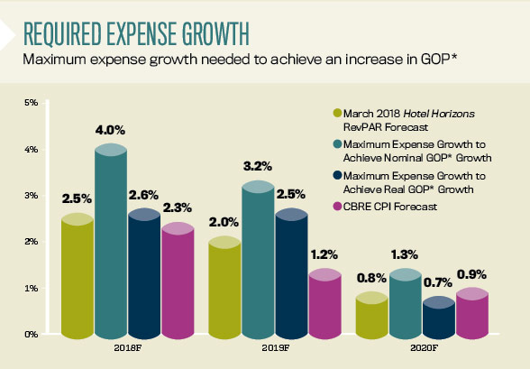 CBRE required expense growth chart