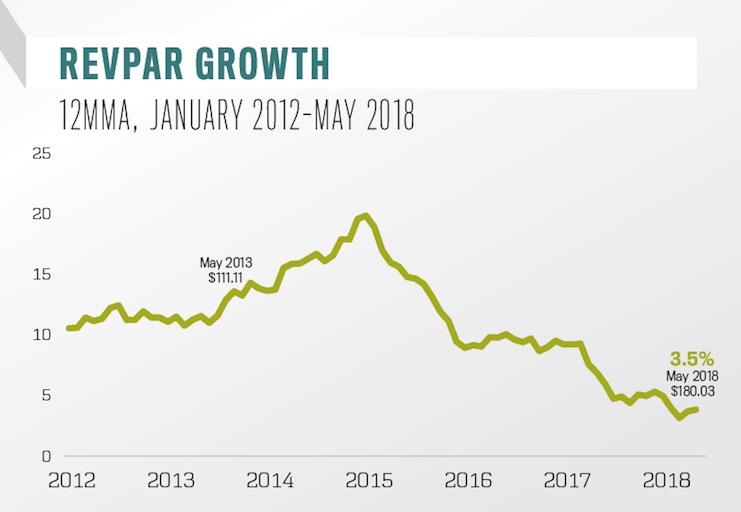 RevPAR Growth